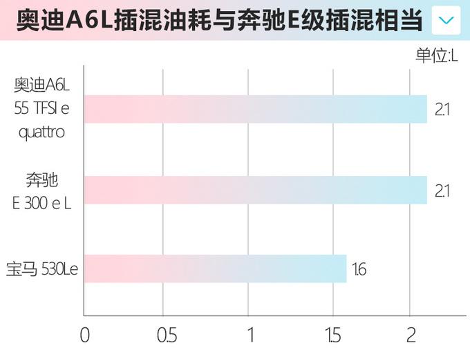 奥迪全新A6L插混售50.8万 涨5.32万配置大幅升级-图1