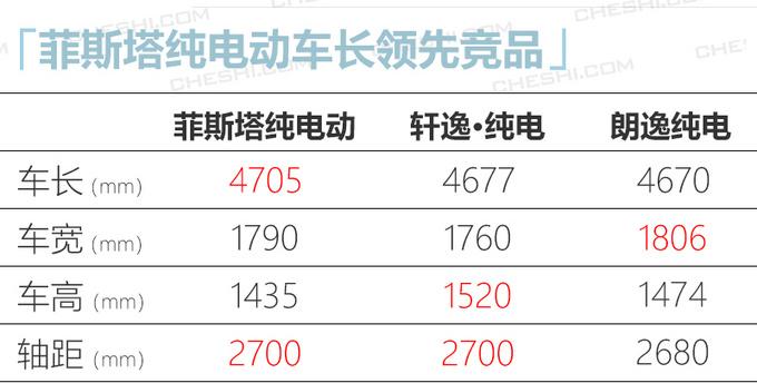 日韩系推5款纯电动车型 菲斯塔纯电17.38万起-图11
