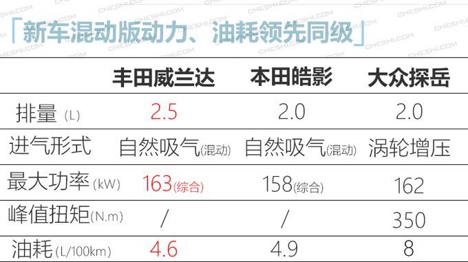 广汽丰田威兰达到店实拍 刀锋轮毂亮眼/4月上市-图11