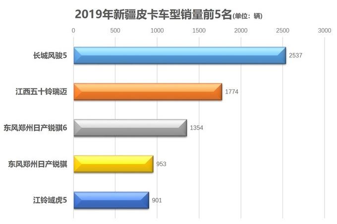各地皮卡销量前5出炉31张图获悉消费者喜欢哪些车-图10