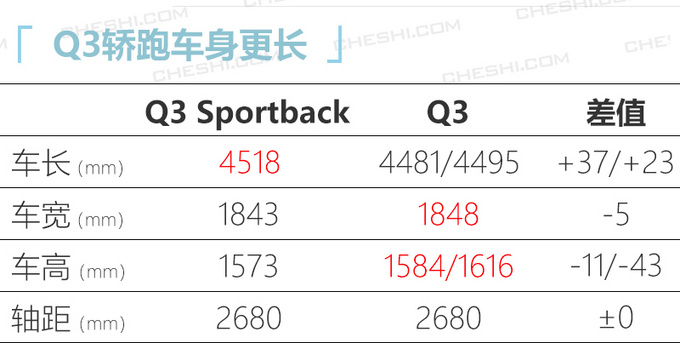 奥迪今年在华推23款新车 中期改款Q7下月上市-图1