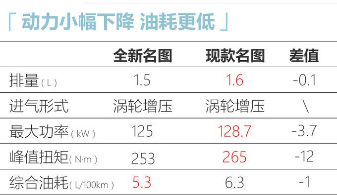 北京现代全新名图预售13.58万起尺寸大幅加长-图10