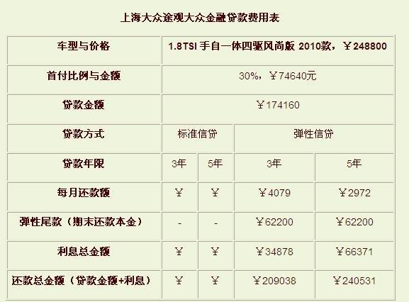 上海大众途观汽车贷款指南图片 40479 577x426